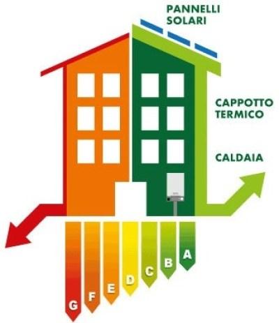 Consulenza risparmio energetico