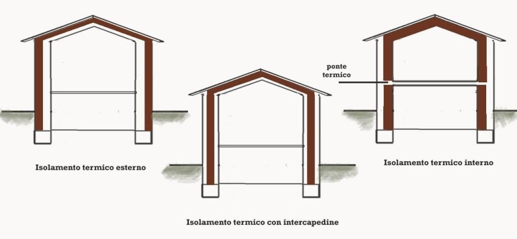 Isolamento termico esterno - isolamento termico interno - isolamento intercapedine
