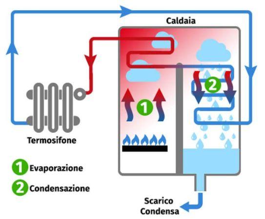 Caldaie a condensazion come funzionano