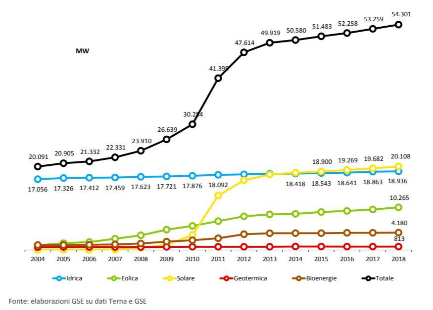 Energia da fonti rinnovabili in Italia