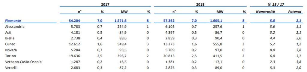impianti fotovoltaici - Piemonte 2017-2018