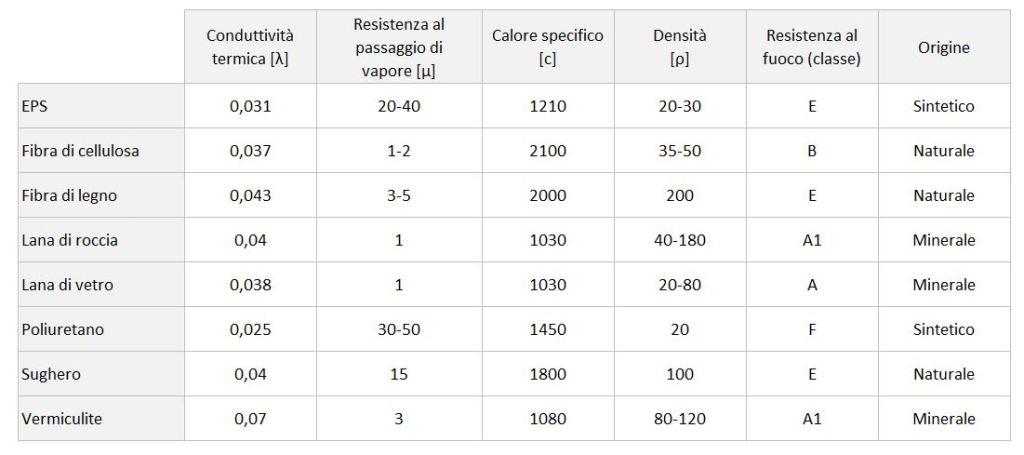 Materiali per isolamento termico 2020