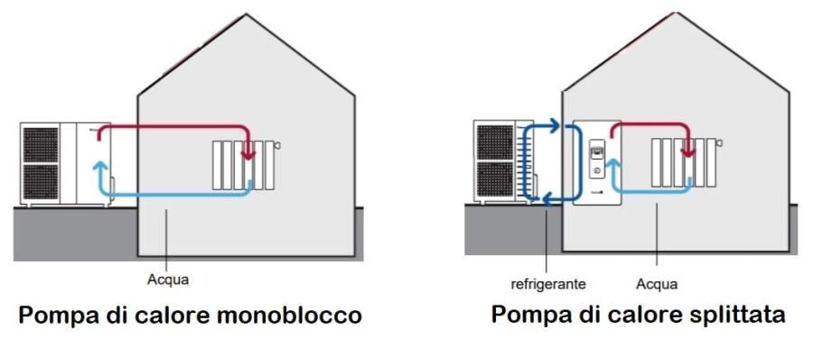 pompa di calore - monoblocco e splittata