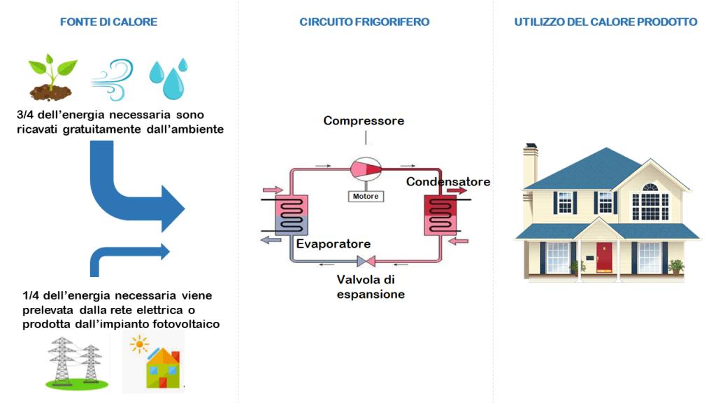pompa di calore - schema del circuito