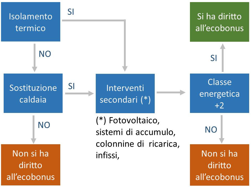 Ecobonus 110% - schema interventi previsti - small screen