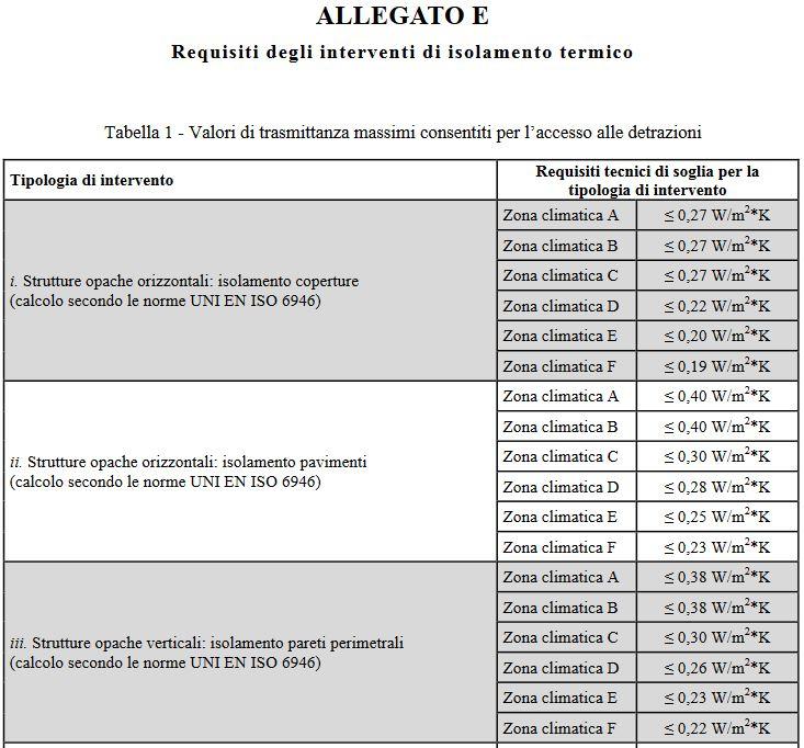 rasmittanze termiche - Allegato E - Decreto Requisiti