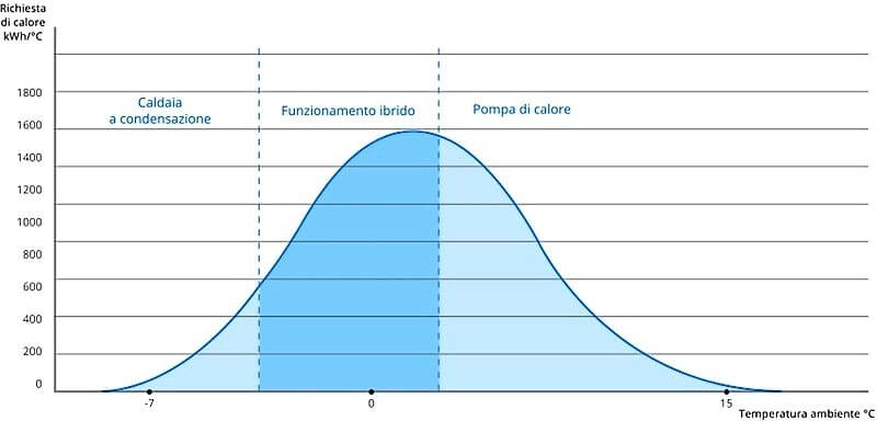 grafico pompa di calore ibrida