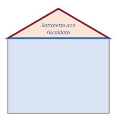 Superbonus 110 da ENEA una precisazione sull'isolamento del tetto v2