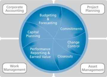 Full Lifecycle Project Cost Management with EcoSys EPC