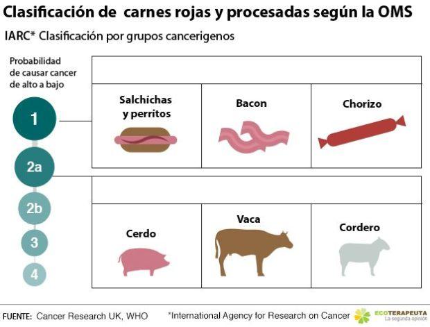 carne procesada y roja
