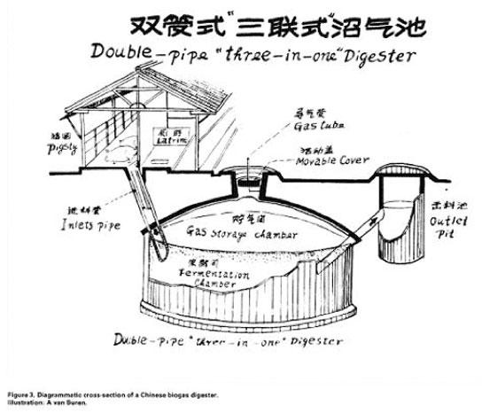 DIY BIOGAS Generator @ Home: 02/06/14