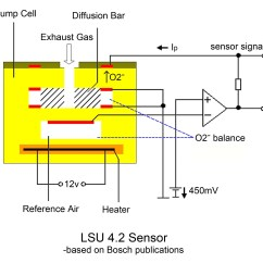 Bosch O2 Sensor Wiring Diagram Toyota Cruzin Cooler Lsu 4 9 Is Superior To 2 Sensors News Ecotrons