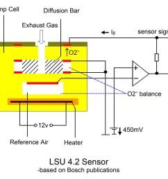 bosch lsu 4 9 is superior to lsu 4 2 sensors ecotrons wiring diagram o2 sensor bosch lsu [ 2576 x 2139 Pixel ]