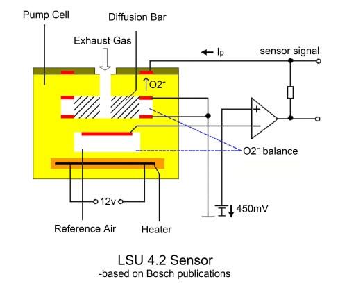 small resolution of bosch lsu 4 9 is superior to lsu 4 2 sensors ecotrons wiring diagram o2 sensor bosch lsu