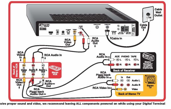 foxtel satellite wiring diagram yamaha golf cart gas diagrams for tv cable box and dvd | get free image about