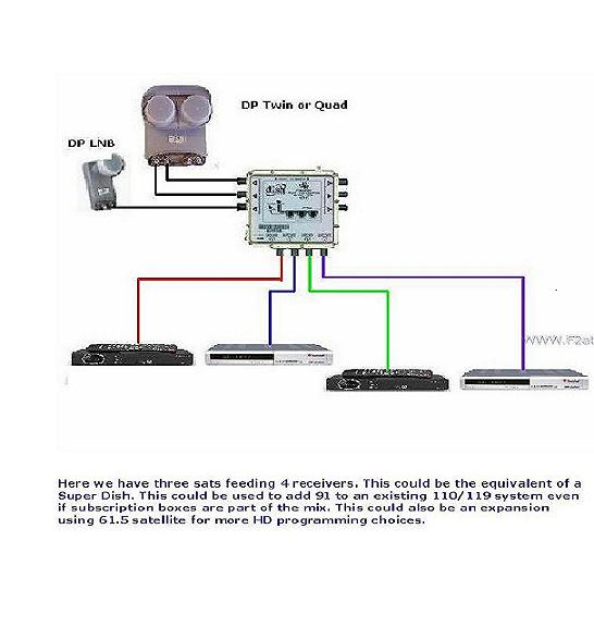 Dish Lnb Cable Wiring Diagrams Dishpro 500 And Diseqc Setup Question Archive Through