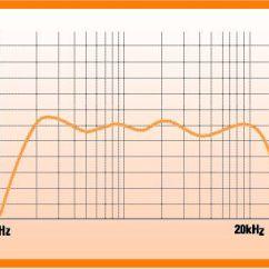 What Is A Frequency Diagram 1970 Honda Z50 Wiring Understanding Speaker Response Ecoustics Com Vs Amplitude
