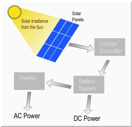Solar Panel Diagram Solar Panel Wiring Diagram Schematic Wiring