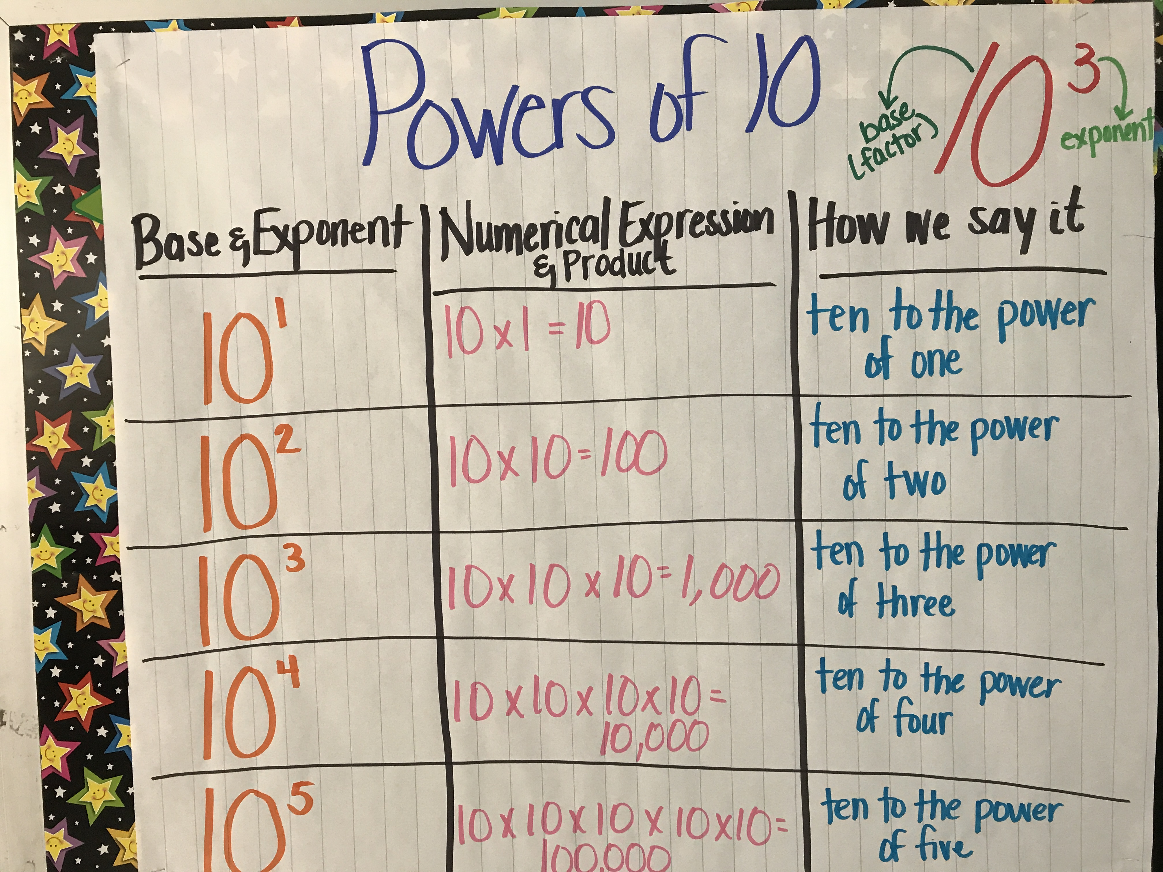 Multiplying Decimals By Powers Of 10 Anchor Chart