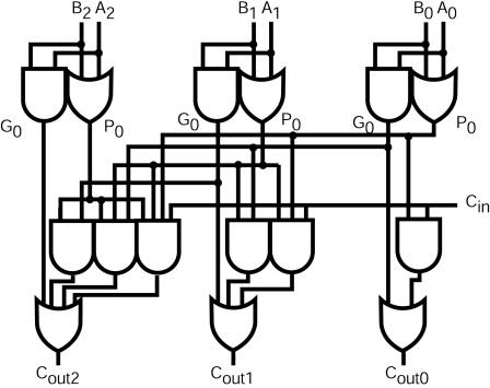 Critical ALU Path Optimization and Implementation in a