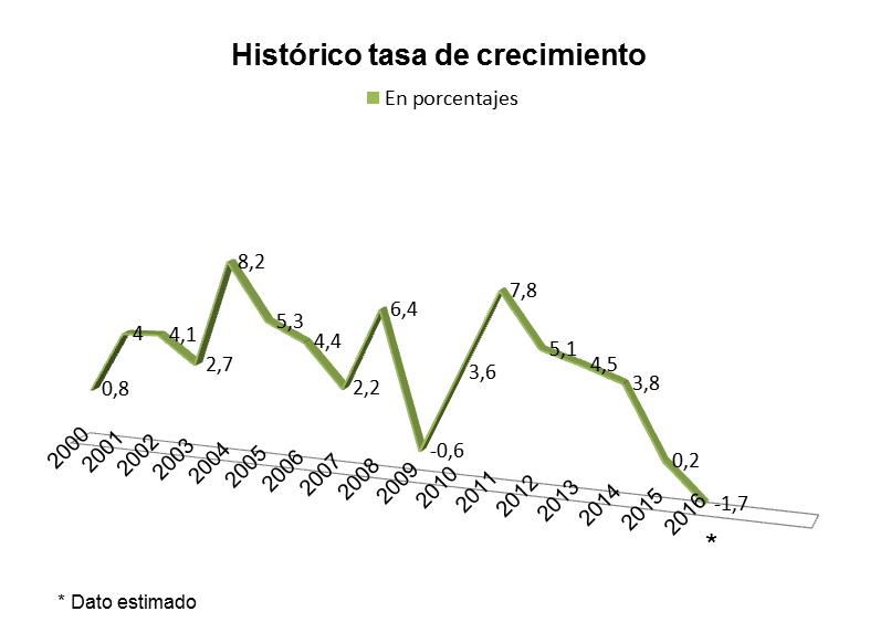 historico-tasa-crecimiento