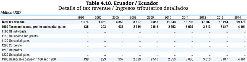 Total de ingresos fiscales recaudados banco mundial