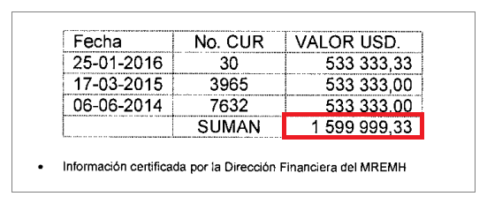 Fuente: Informe de Contraloría DAAC-0131-2016I