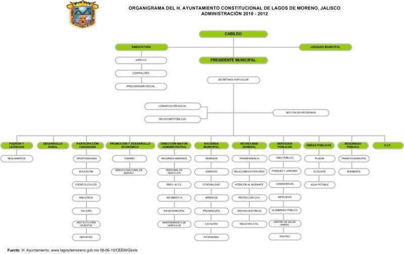 Lagos de Moreno  Mxico   EcuRed