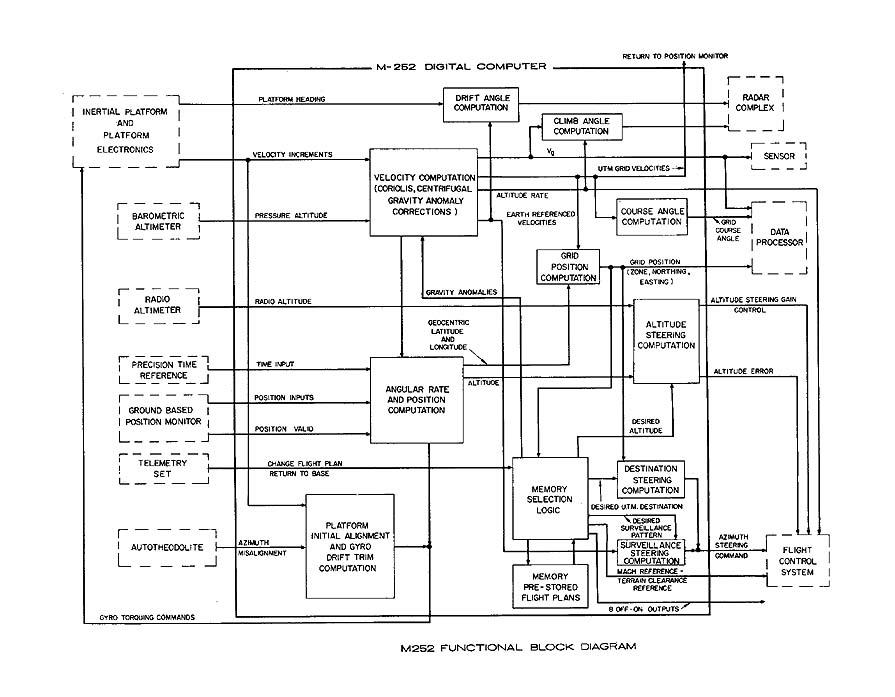 BRL Report 1961