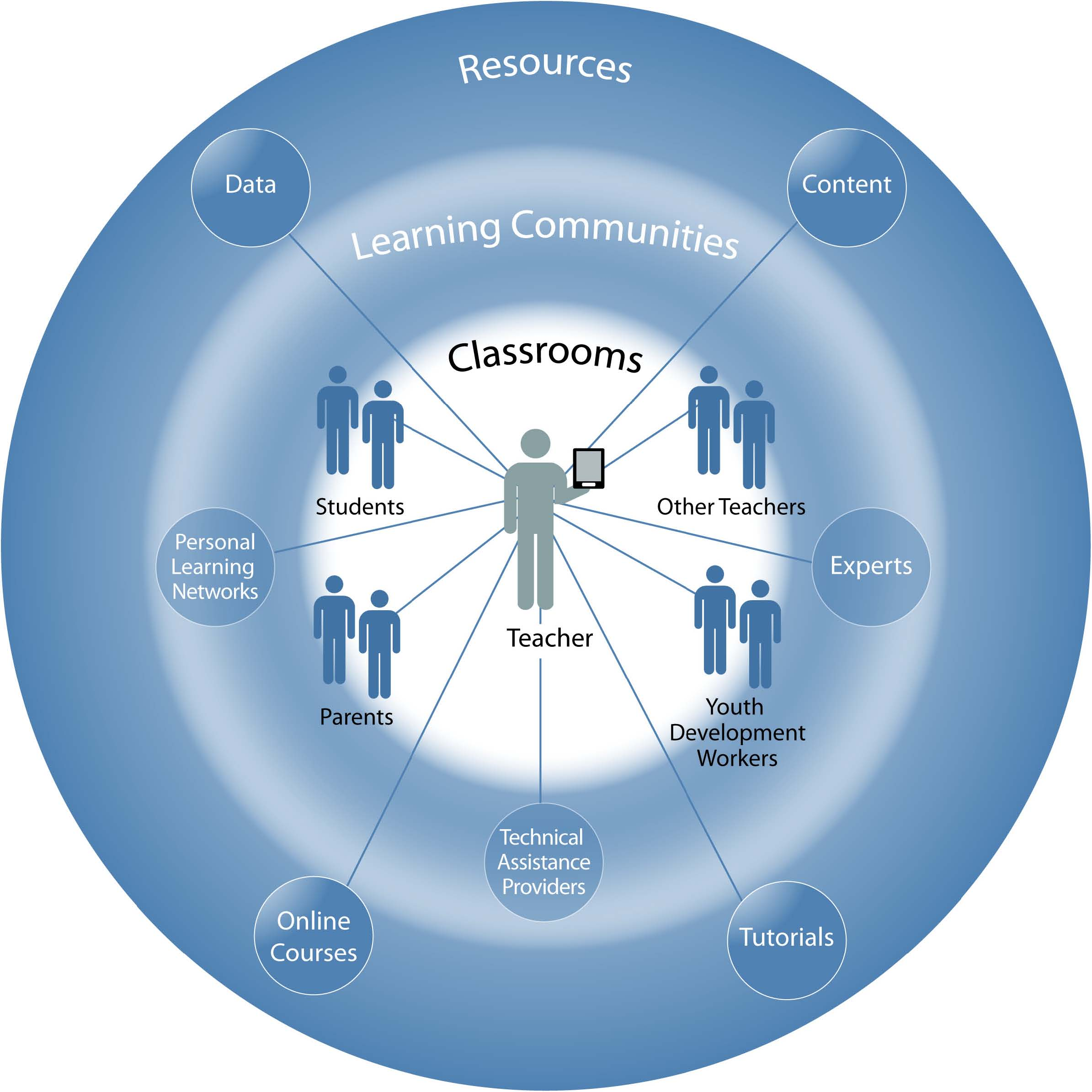 Connected Teaching Graphic
