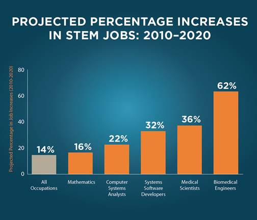 projected STEM jobs