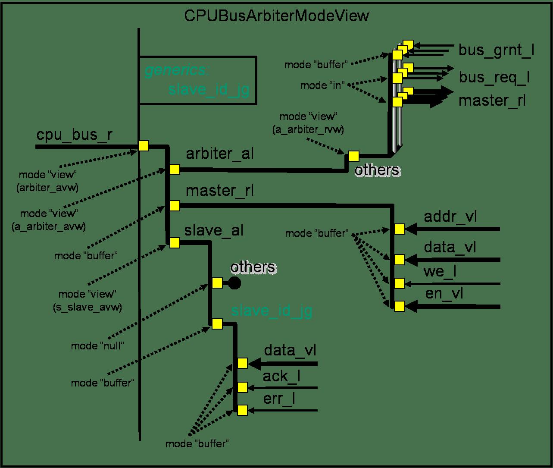 UCComplexRTLSignalCPUInterface