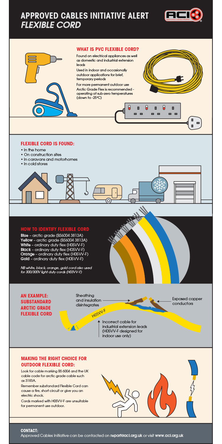 hight resolution of view the latest infographic published 22 11 18 from our colleagues at the approved cables initiative setting out the dangers of substandard flexible cord