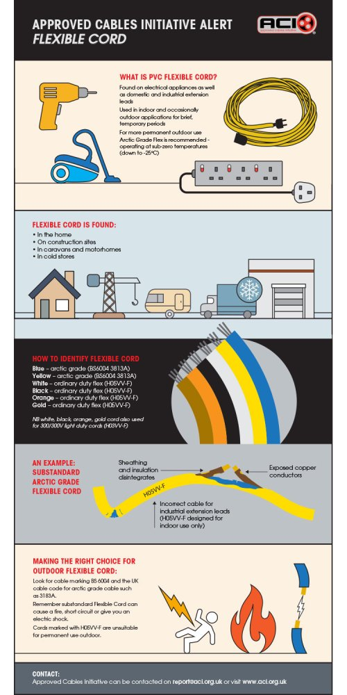 small resolution of view the latest infographic published 22 11 18 from our colleagues at the approved cables initiative setting out the dangers of substandard flexible cord