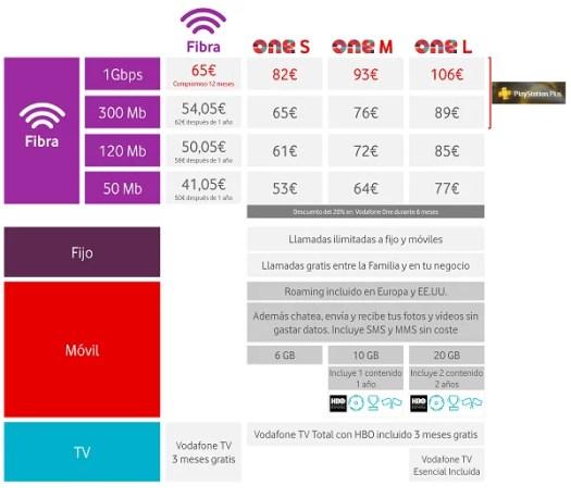 fibra 1gbps