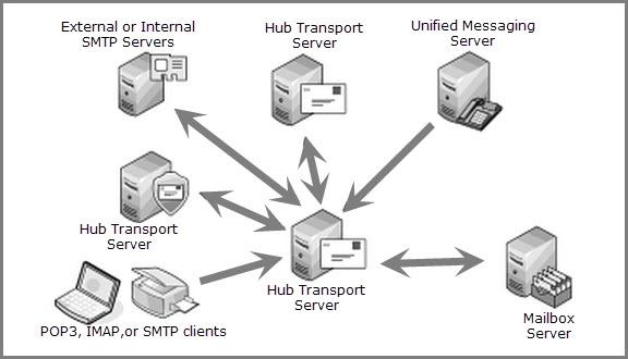 Recover & Backing Up of Exchange 2010 Hub Transport Server