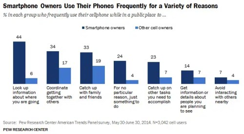 Smartphone owners use their phones for a variety of reasons