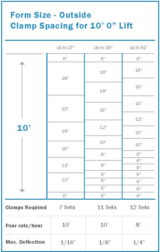 form clamp size
