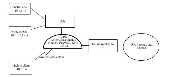 [ubuntu] DNS suddenly failed