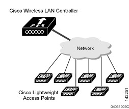 Use a Cisco WLC based Wifi with the CloudTrax captive