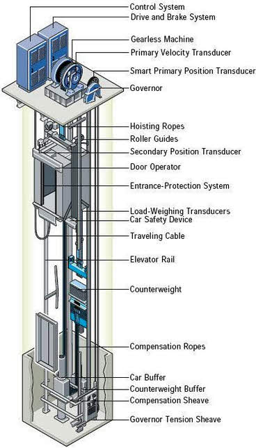 How Elevator Works And Know Their Types With Circuit Diagrams