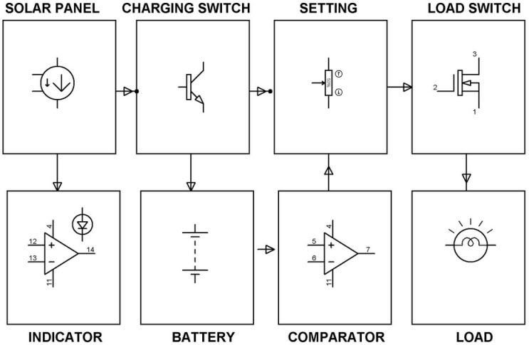 pwm solar charge controller circuit diagram white rodgers 90 293q relay wiring working using microcontroller block of power
