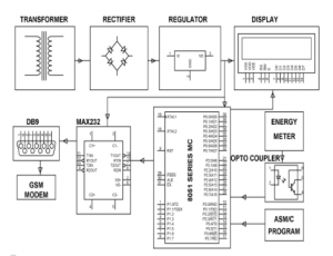 GSM based Programmable Energy Meter with Bill Estimation