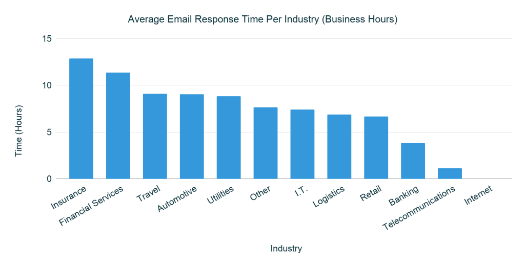 Average Email Response Time Per Industry in Business Hours