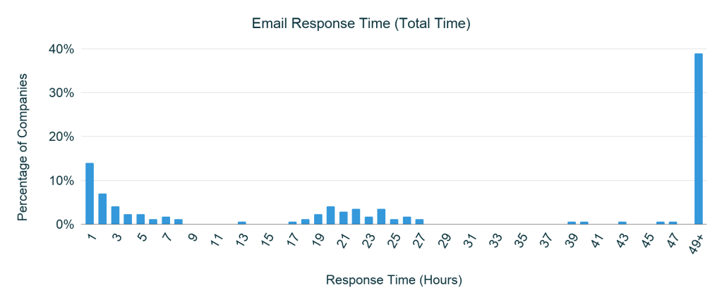 Cross Industry Customer Service Email Response Times
