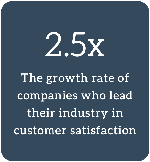 Growth Rates For Leading Customer Service Companies