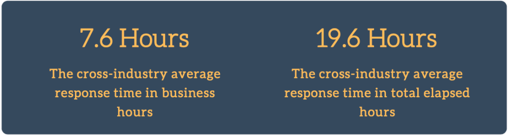 Average Customer Service Email Response Times