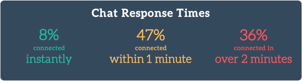 Customer Service Chat Response Times