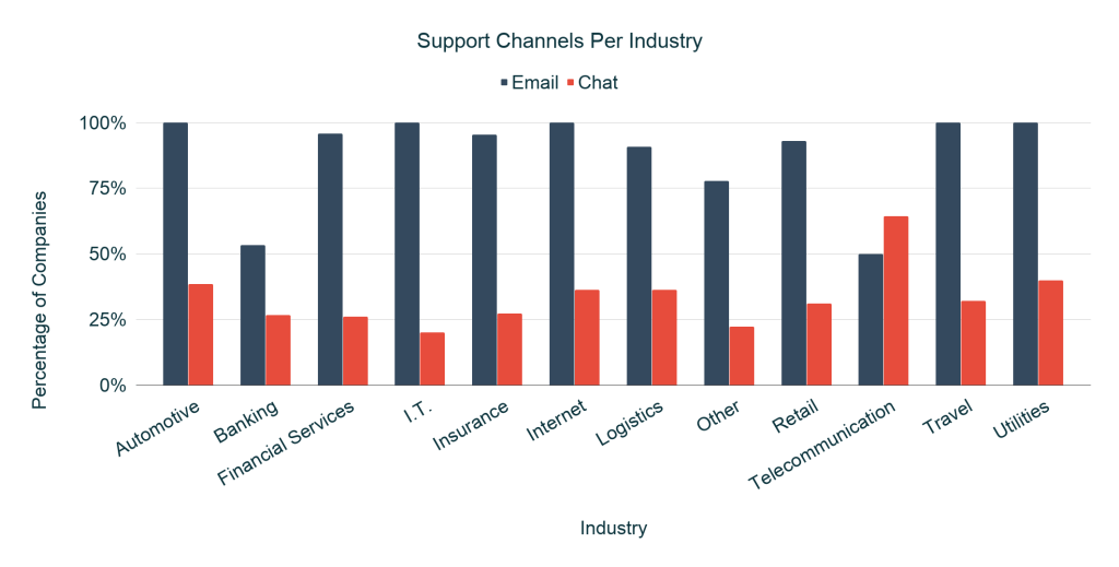 Customer support Channels Per Industry