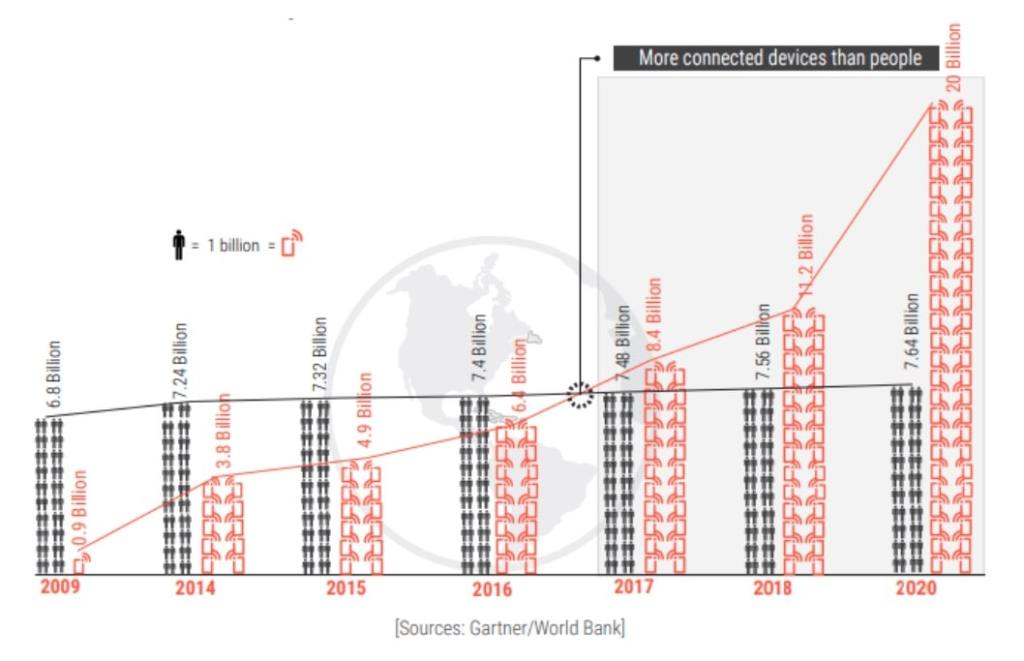 Picture 4. The growth of IoT devices compared to the growth of global population